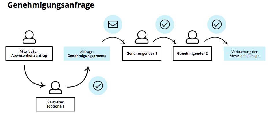 Approval-Approvalprocess-Change_de.png