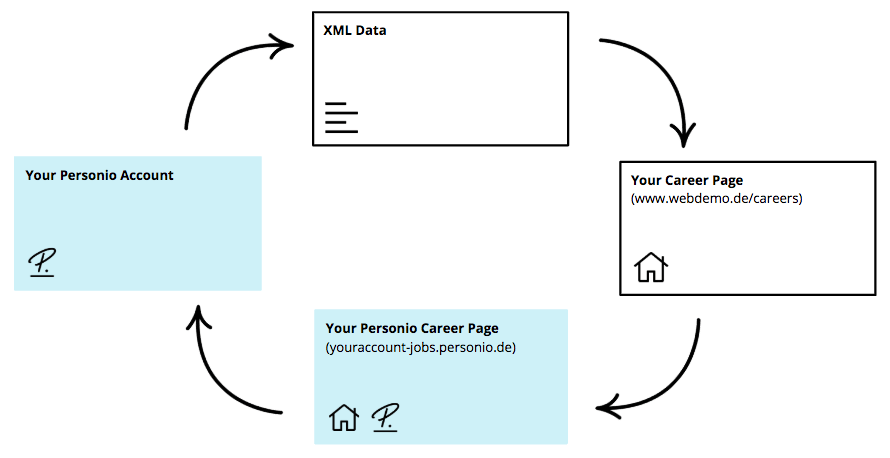 Recruiting-Careerpage-XML_en-us.png