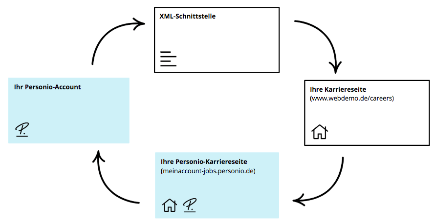 Recruiting-Careerpage-XML_de.png