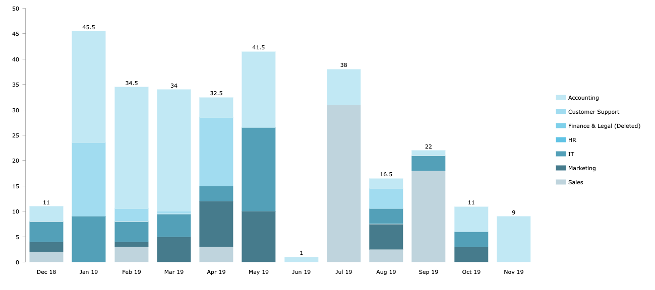 Reports-Absence-Overview_en-us.png