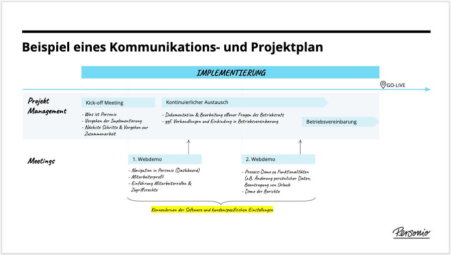 Works_council_-_communication_and_project_plan_de.png