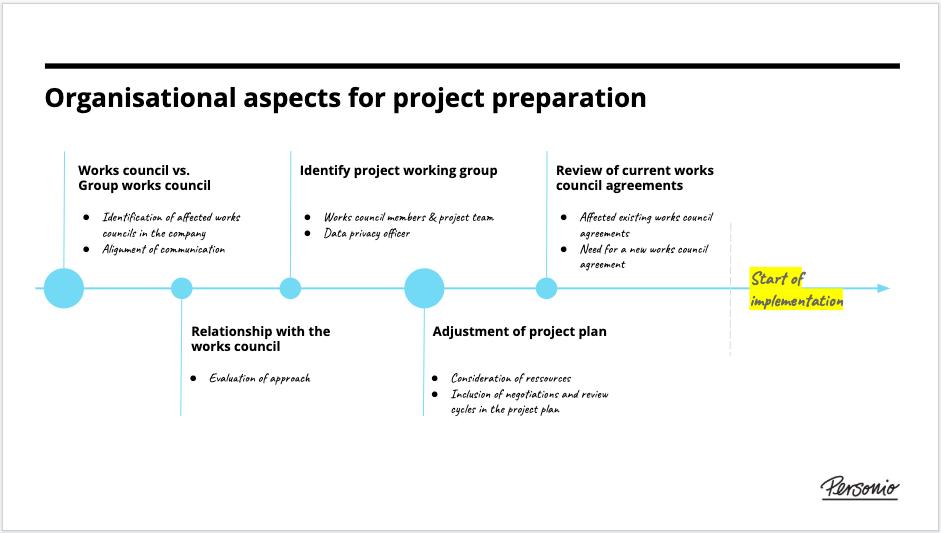 Works_council_-_organisational_planning_en-us.png