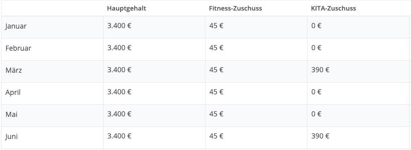 recurring-compensation-salary_de.png