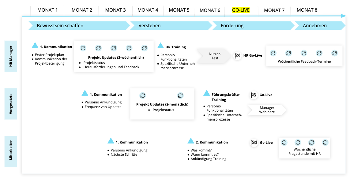 communication-bestpractice-communication-plan_de.png