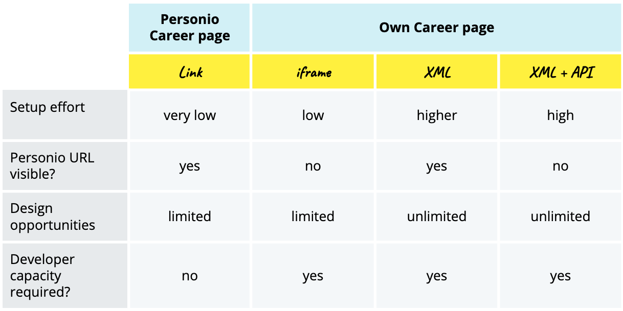 Recruiting-Careerpage-Overview_en-us.png