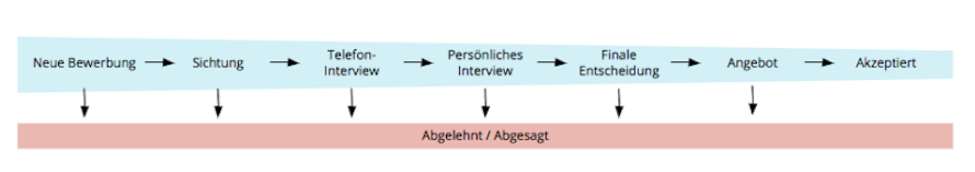 recruiting-phases-process_de.png