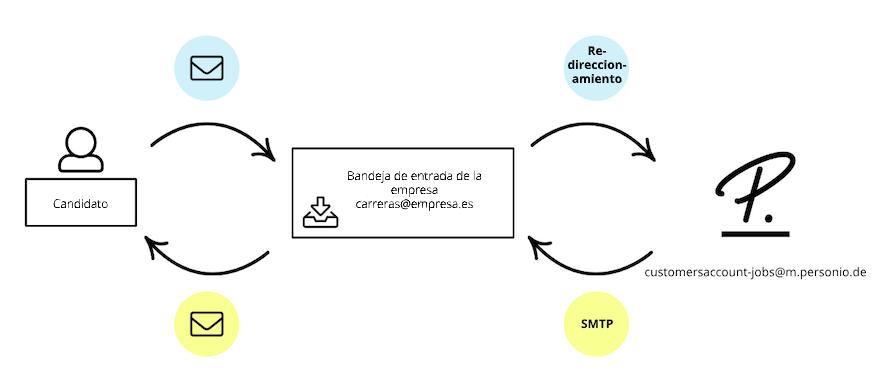 recruiting-smtp-setup-process_de.png