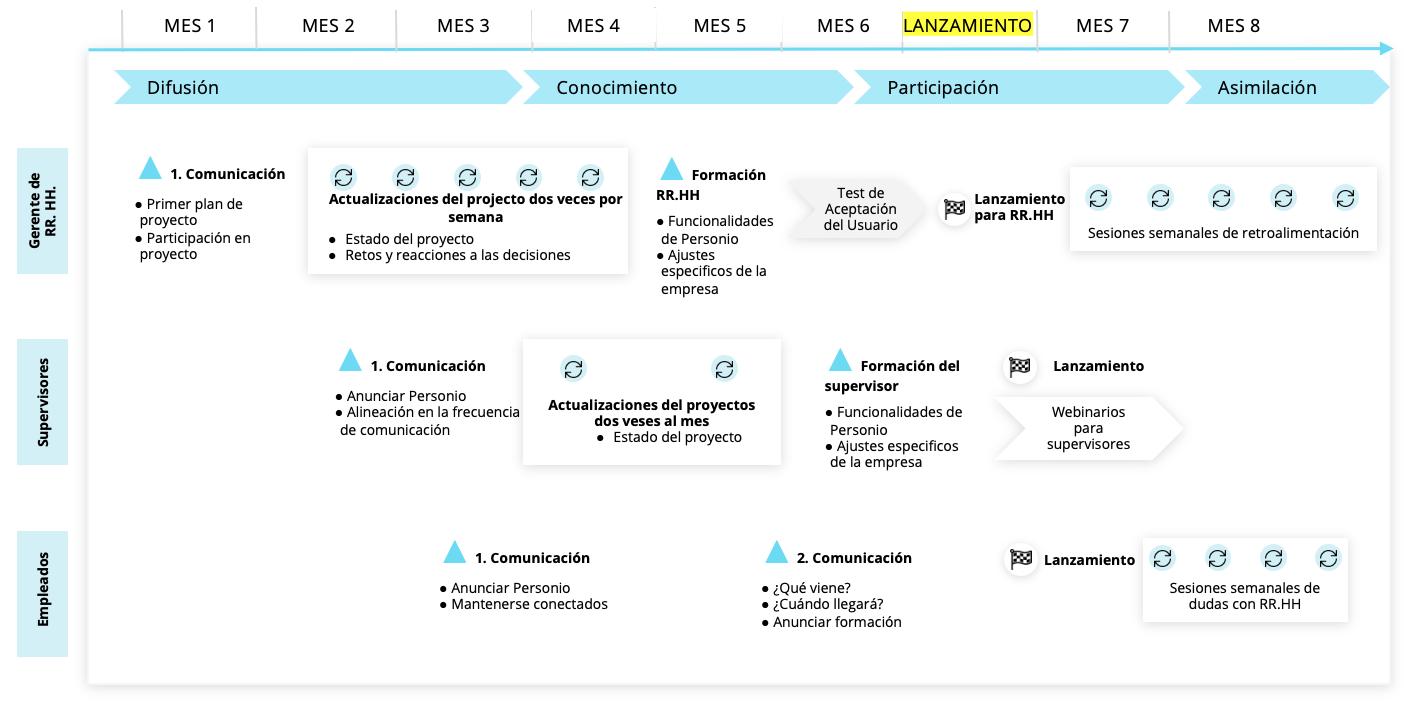 communication-bestpractice-communication-plan_es.png