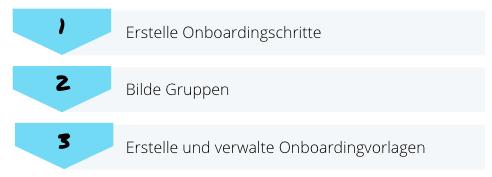 configuring-onboarding-process_de.png