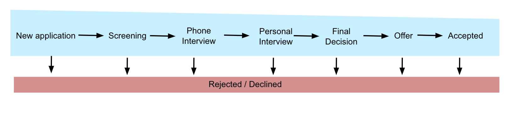 recruiting-phases-process_en-us.png