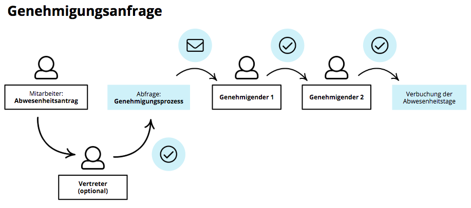 approval-process_de.png