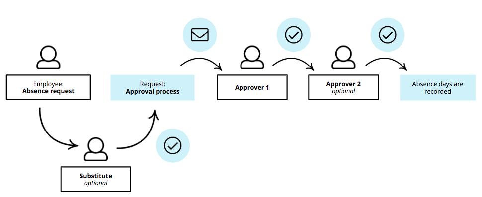 approval-process_en-us.png